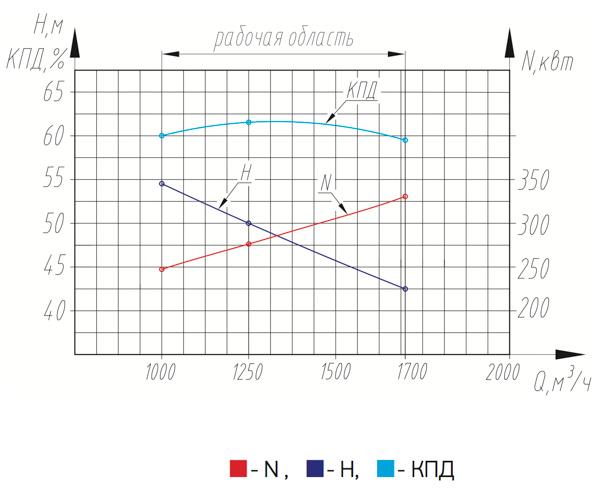 1250-50m