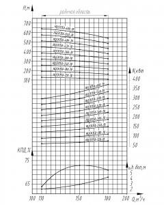 ncs-150-120-600-10-xarakteristiki